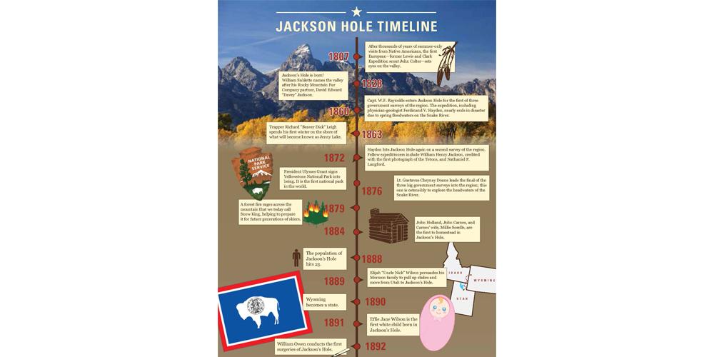 JacksonHole-timeline-infographic_Page_1