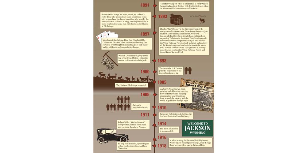 JacksonHole-timeline-infographic_Page_2