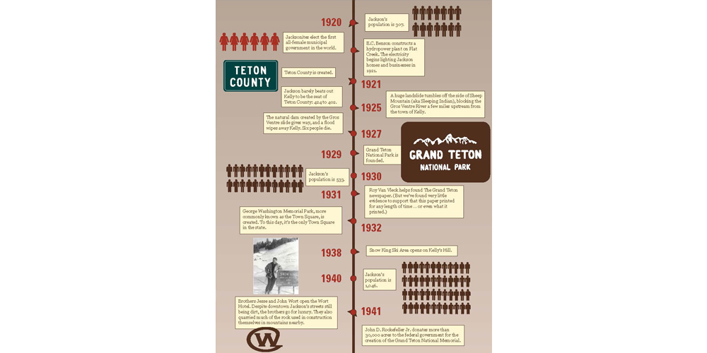 JacksonHole-timeline-infographic_Page_3